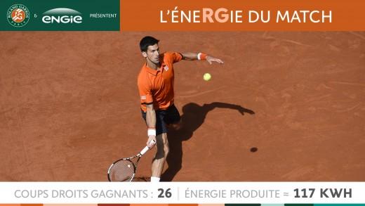 L'éneRGie du match R.Nadal – N.Djokovic | 3 juin Quart de finale